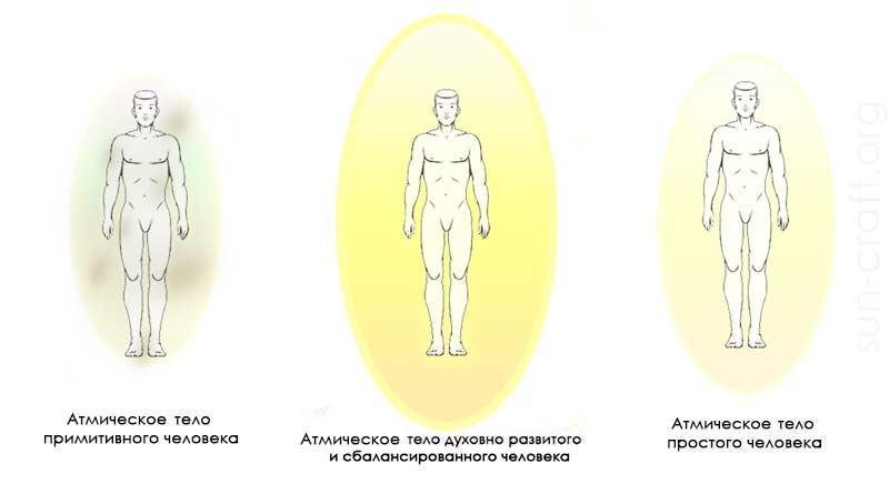 Атмическое тело