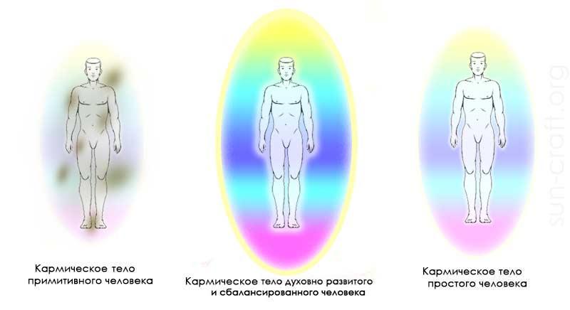 Кармическое тело человека