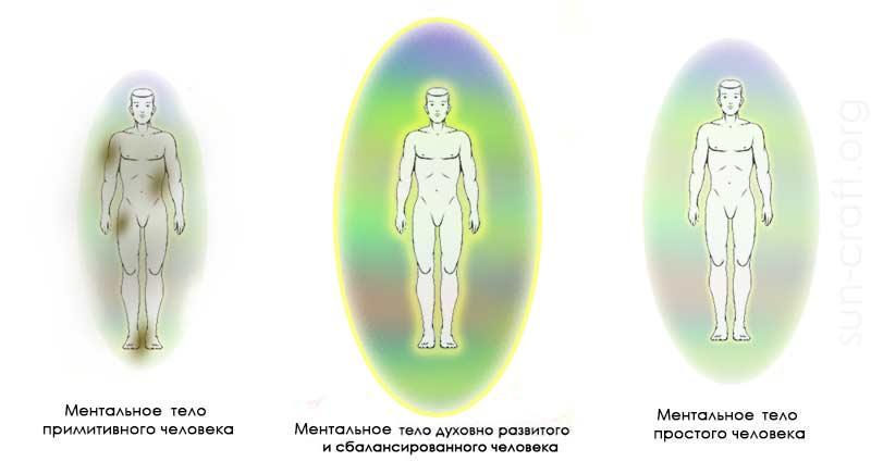 ментальное тело человека