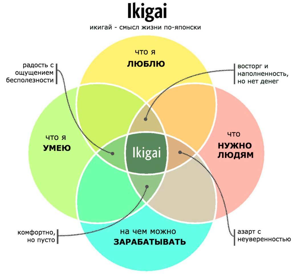Что такое икигай